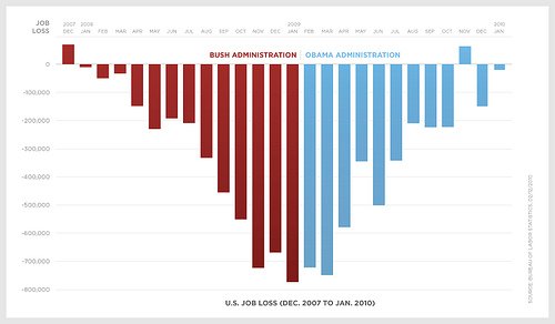 The Rate of Changing Unemployment Rates (Obama v. Bush)