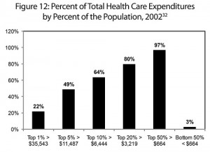 distribution of health care costs